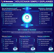 Holochain Ultimate Guide: Better Technology Than Blockchain?