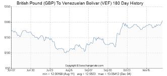 British Pound Gbp To Venezuelan Bolivar Vef Exchange Rates