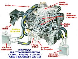 vr 4 6g72 engine diagram and cutaway mitsubishi 3000gt vr4 vr 4 6g72 engine diagram and cutaway