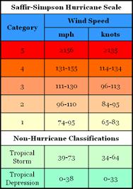 2a Saffir Simpson Scale