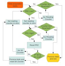 Flow Chart Jumptuck