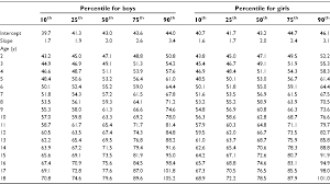 Waist Circumference Chart Table Iv From Waist Circumference Percentiles In Nationally