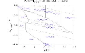 The E H Ph Diagram Of Vanadium At 40 Mm Vanadium