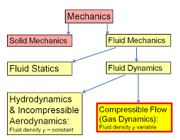 compressibility examples. introductory concepts[edit] compressibility examples