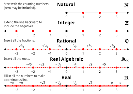 Real Numbers Chart Worksheet Number Sets