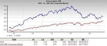 Does Novartis Nvs Stock Make A Good Value Pick Nasdaq