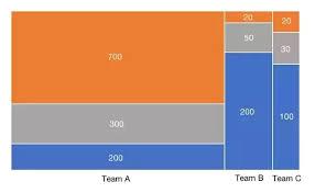 Mekko Chart Excel Whats The Best Way To Make A Marimekko Chart In Excel Quora