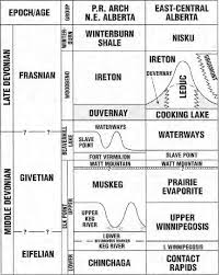 Alberta Grid Chart Devonian Stratigraphy Of The Peace River Arch Northeastern