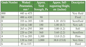 Grease Grades Chart Systematically Selecting The Best Grease For Equipment