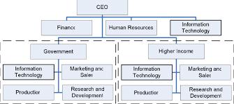 Customer Departmentalisation An Example Of An Organisation