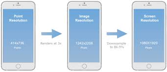 Mobile Design 101 Pixels Points And Resolutions