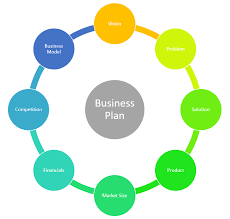 How To Write An Effective And Simple Business Plan