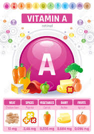 Retinol Vitamin A Food Icons Healthy Eating Flat Icon Set Text
