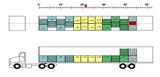 Tandem Hole Chart Loading Guide For Intermodal Containers Moving To California