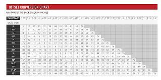 Backspacing Vs Offset Rim Chart Backspacing Offset Chart