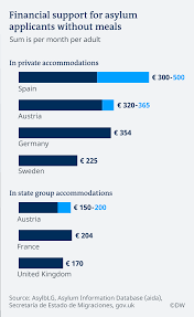 Asylum Benefits In The Eu How Member States Compare
