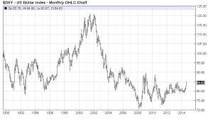 The U S Dollar As A Store Of Value Seeking Alpha