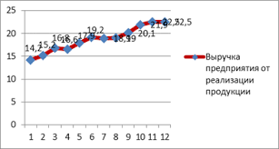 Порядок выполнения расчётной части курсовой работы Построение  Рисунок 1Динамика изменения дебиторской задолженности