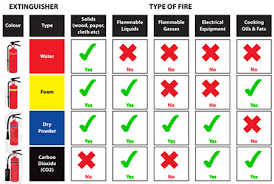 Different Types Of Fire Extinguishers Different Types Of Fire
