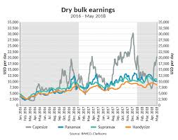Panamax Rates Chart Bimco Shipping Market Analysis Dry Bulk No More Room For
