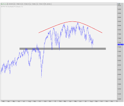 The Dow Jones Industrial Average And Its 200 Day Moving