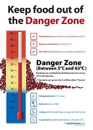 Food Temperature Chart Danger Zone Pin By Irshan Mohideen On A In 2019 Danger Zone Office