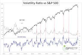 Vix Vxv Ratio Chart Vix Vxv Ratio Ispyetf