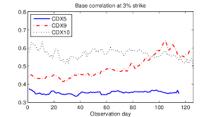 Cdx Chart Base Correlation At 3 Strike Of 5 Year Cdx Na Ig Series 5