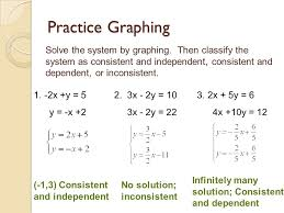 practice graphing solve the system by graphing then classify the system as consistent and independent