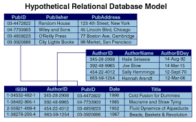 Relational Databases Example Xml Matters Putting Xml In Context With Hierarchical Relational