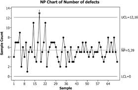 20 4 Plotting The Number Of Defective Units Np