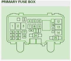 02 honda civic fuse box diagram fresh 2006 honda 80a fuse radio 02 honda civic fuse box diagram amazing 2010 honda s2000 cr main fuse box diagram