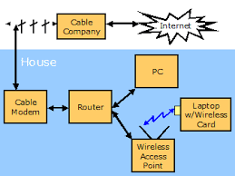 my home network wireless 802 11b and a router switch microsoft powerpoint slide