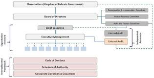 Corporate Governance Structure Chart Corporate Governance