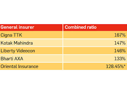 6 Ratios To Know When Buying Insurance The Economic Times
