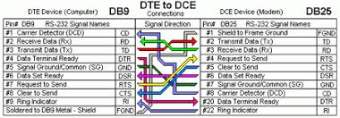 db9 wiring diagram db9 image wiring diagram rs232 db9 wiring diagram jodebal com on db9 wiring diagram