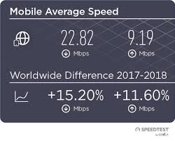 Internet Speed Chart World The Worlds Internet In 2018 Faster Modernizing And Always On