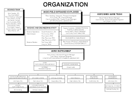 The Wire Organization Chart Who Is Wire