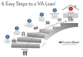 Process Steps Step By Step Guide To The Va Loan Process Military Com