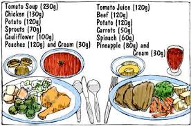Meal Portion Chart How To Use The Charts Average Serving Size