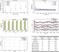 Poe Exp Efficiency Chart Evaluation Of The Properties Of Poe Sio2 Nanolubricant For