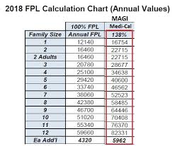 Medical Income Limits 2019 Chart Covered California Fpl Chart 2019