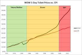 Disney World Ticket Price Chart Disney Raises Prices Again Lebeaus Le Blog