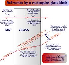 refraction through a rectangular glass block a cyberphysics page
