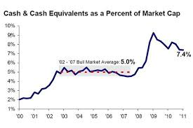 Cash On The Sidelines Chart S P500 Members Cash As A Percentage Of Market