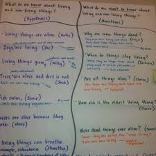 Inquiry Chart Glad Strategies Sixth Grade Science