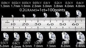 Diamond Ctw Size Chart Capediamonds Diamond Size Chart