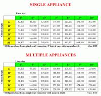 Natural Gas Appliance Btu Chart Low Pressure Natural