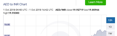 Perham Health My Chart Indian Rupee Closes At 19 93 Vs Uae Dirham News Khaleej