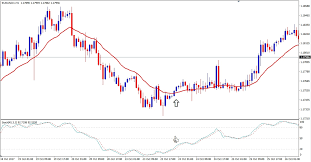 Pros And Cons Of Renko Charts Simple Renko Trading System That Works Finmaxbo